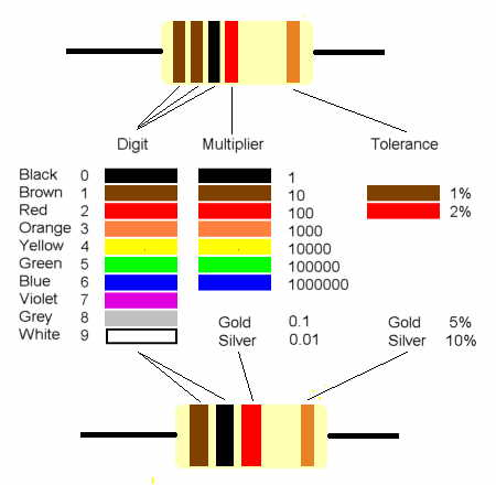 ResVal also Post mica Capacitor Color Codes in addition Wire Colour Electrical moreover 70InterestingCircuits together with Resistors. on color coding of resistors and capacitors